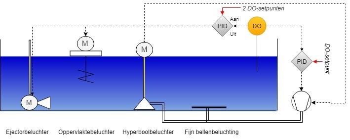 Beluchtingssystemen en controle1