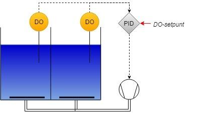 Blowergestuurde beluchtingscontrole1