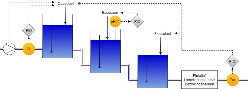 Fysico chemie1