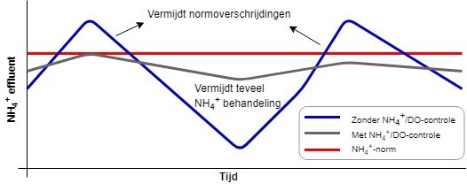 NH4 grafiek1