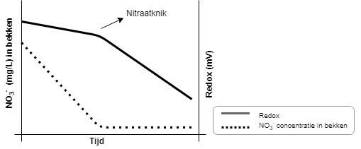 Nitraatknik1