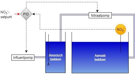 Nitraatretour CAS1